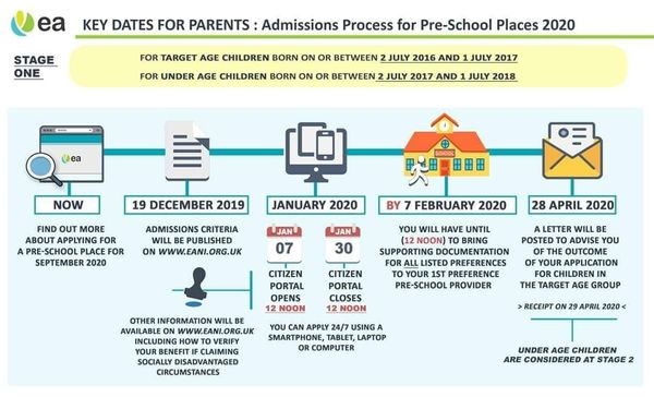 Key Dates For Parents